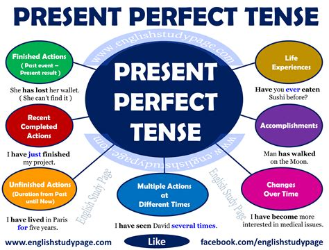 Present Perfect Tense  English Study Page