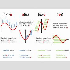 Transformation Of Graphs  Higher Gcse  Full Topic Presentation, Assessment & Answers By Mrp