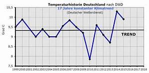 01 Siegfried Werner  Theorie Der Langfristigen Wettervorhersage    Chaos  Sinn  U0026 Unsinn