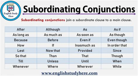 subordinating conjunctions list archives english study
