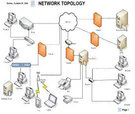 Network Router Switch Firewall Topology