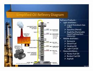 Introduction To Oil And Gas Industry