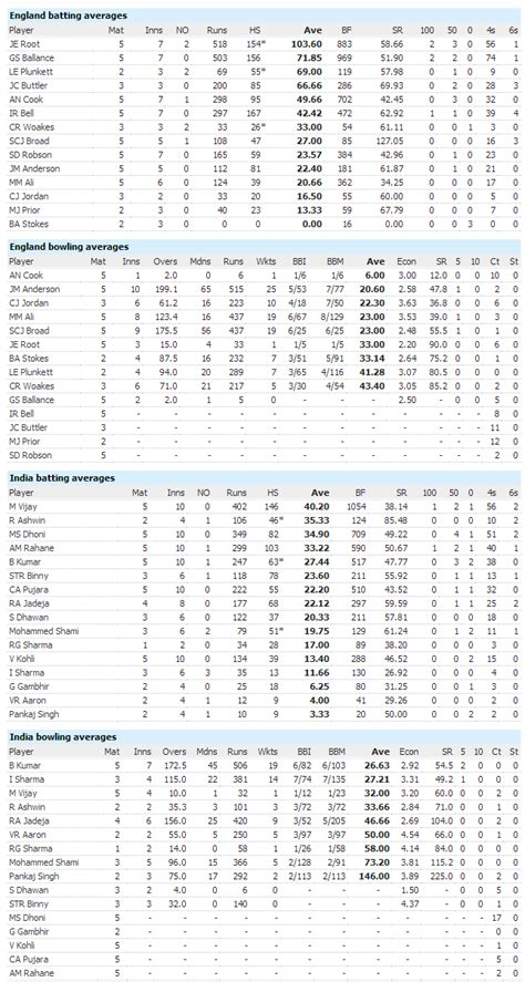england  india  test series review dennis