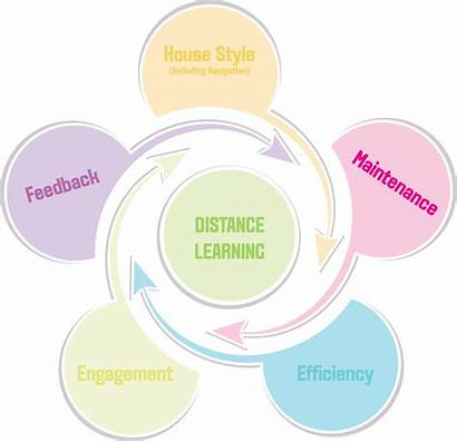 Principles Development Learning Distance Ac Develop