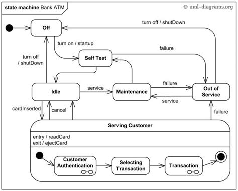 process design images  pinterest state diagram