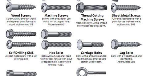 indian diy woodworker types  screws