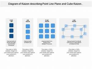 Diagram Of Kaizen Describing Point Line Plane And Cube