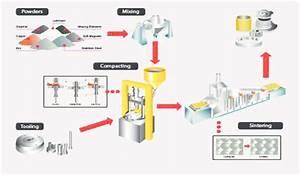 Schematic Diagram Of Powder Metallurgy Technique  Google