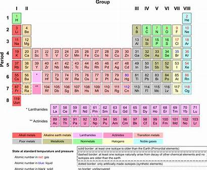 Periodic Table Elements Grade 8th Science Svg