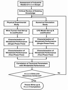 Flowchart Of The Research Methodology Of The Thesis