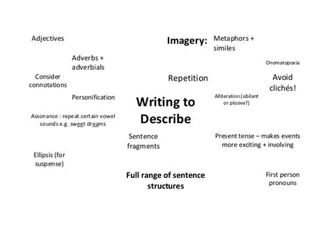 How To Describe Your Writing Skills On A Resume by Writing To Describe Poster