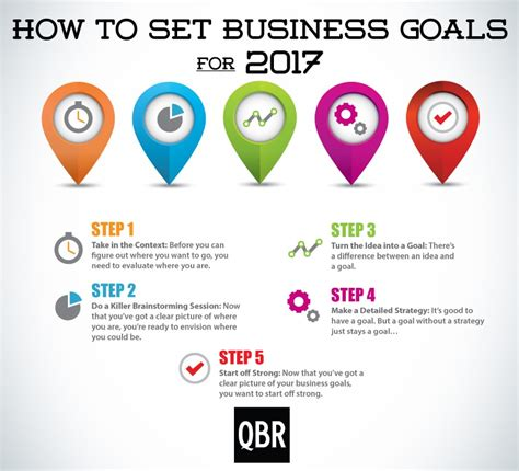 How To Set Business Goals For 2017