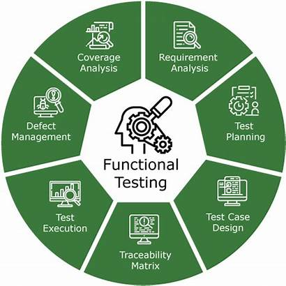 Functional Testing Software Test