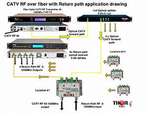Catv Rf Over Fiber With Return Path Application Drawing