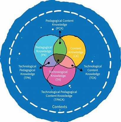 Tpack Framework Theory Knowledge Pedagogical Technology Classroom