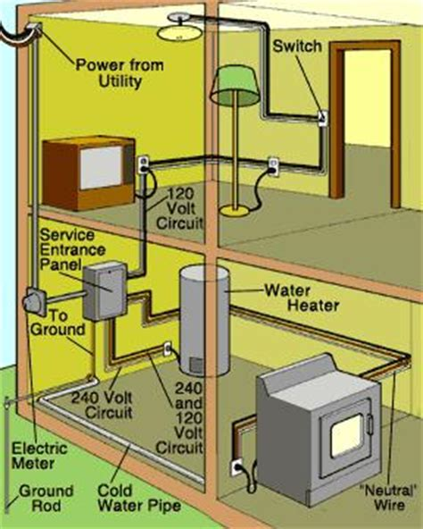 dixon home building centre projects home electrical system