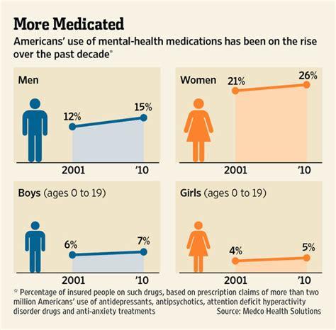 psychiatric drug  spreads wsj