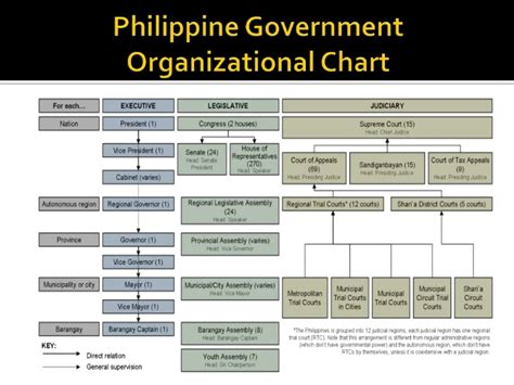 Cabinet Agencies Of The Philippines by Political And Administrative Structure