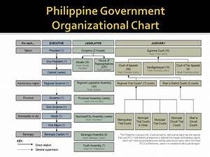 Federal Government Hierarchy Chart Political And Administrative Structure
