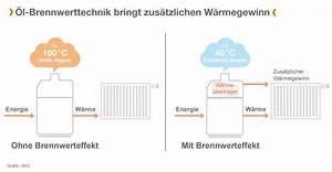 Kosten Neue öl Brennwertheizung : lheizung funktionsweise komponenten funktion einer ~ Michelbontemps.com Haus und Dekorationen