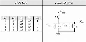 Logic Gates Diagram And Truth Table