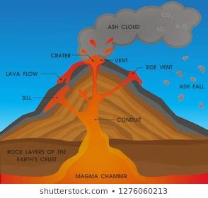 Volcano Diagram Images Stock Photos Vectors Shutterstock