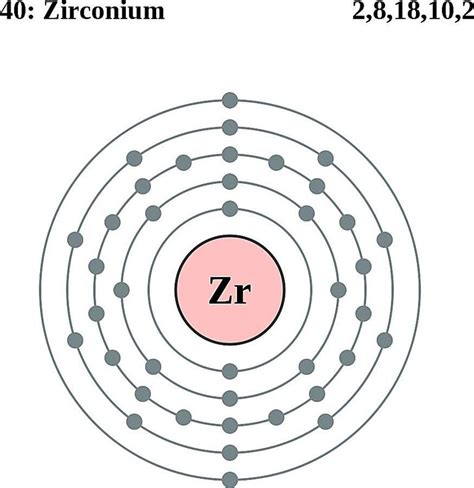 Electron Configurations Of Elements