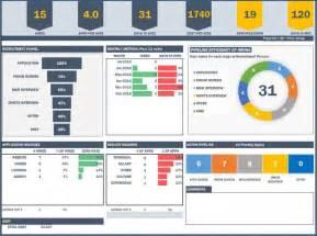 Kpi Dashboard Excel Template Kpi Sle Template Bestsellerbookdb