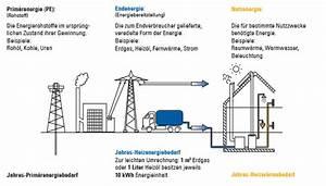 Enev 2016 Altbau : stadtwerke r sselsheim was ist prim renergie ~ Lizthompson.info Haus und Dekorationen