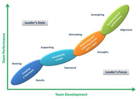 leadership  virtue leadership style