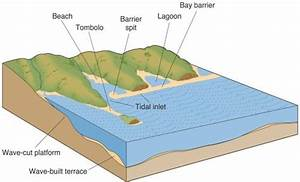 Marine Landforms And Cycle Of Erosion