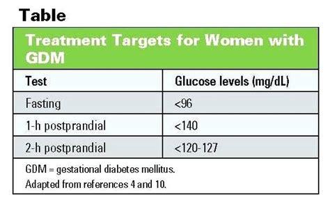 awesome gestational diabetes numbers chart gestational