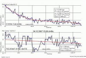 Temperaturkoeffizient Berechnen : temperaturkoeffizient der messeinrichtung ~ Themetempest.com Abrechnung