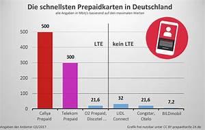 O2 Festnetz Rechnung : telekom vodafone und o2 lohnen sich die prepaidkarten der netzbetreiber prepaid tarife ~ Themetempest.com Abrechnung