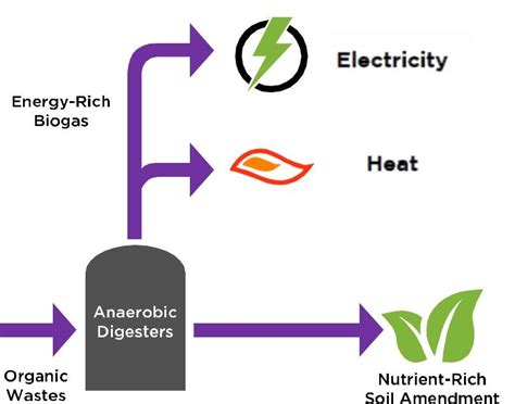 Biofuel Engine Diagram by Energy Efficiency And Biofuel E2b Project St Cloud