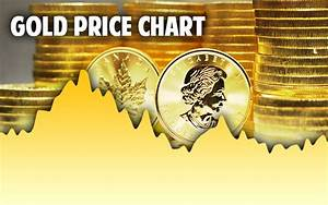 Gold Price Per Ounce Chart Gold Spot Price Per Ounce Today Live Historical Charts
