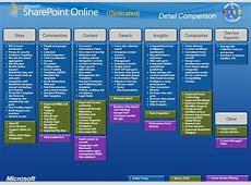 「SharePoint 2010」の新機能はいつホスティング版「SharePoint Online」に移植される