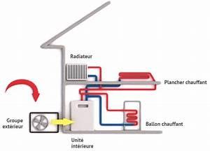 Pompe A Chaleur Eau Air : fonctionnement et principe pompe chaleur air eau ~ Farleysfitness.com Idées de Décoration