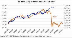Sam Stovall: 2017 chart of the stock market looks 'eerily ...