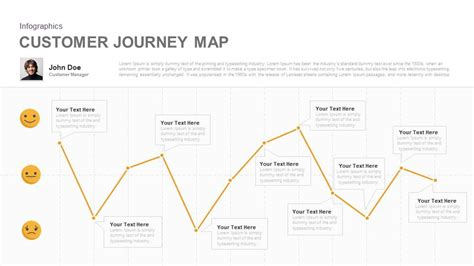 Customer Journey Map Template Customer Journey Map Diagram For Powerpoint And Keynote