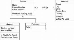 Uml 2 Class Diagrams  An Agile Introduction