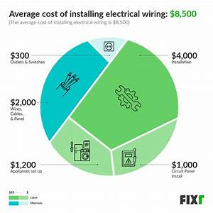 2020 Cost To Rewire A House