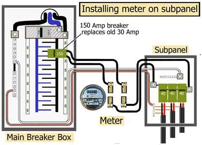 How Install Subpanel Main Lug