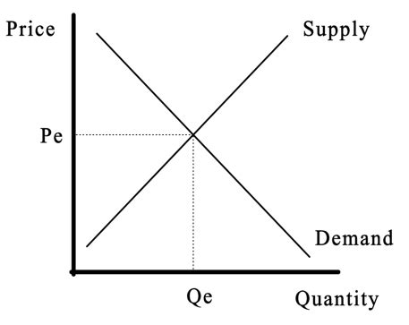 Equilibrium Supply and Demand Curve