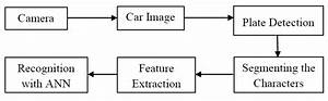 The Block Diagram Of Automatic Vehicle License Plate Recognition System