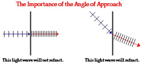 What Causes Light To Refract by The Cause Of Refraction