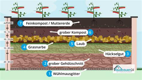 Aufbau Schichten by Hochbeet Bef 252 Llen Schichten Und Richtiger Aufbau So