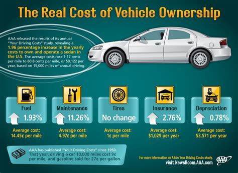 aaa study shows driving costs   rise