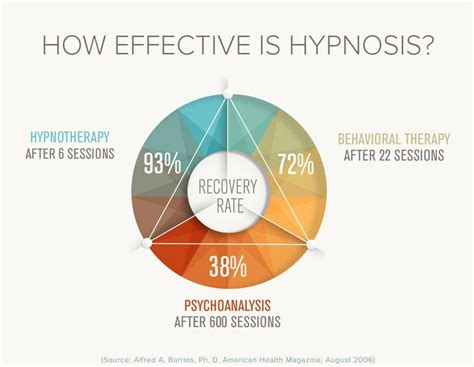 Beginner's Guide On How To Become A Hypnotherapist