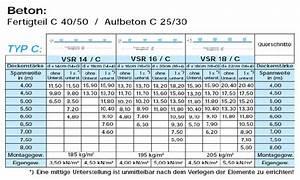 Beton Mischverhältnis Tabelle : wohnbeton ~ A.2002-acura-tl-radio.info Haus und Dekorationen